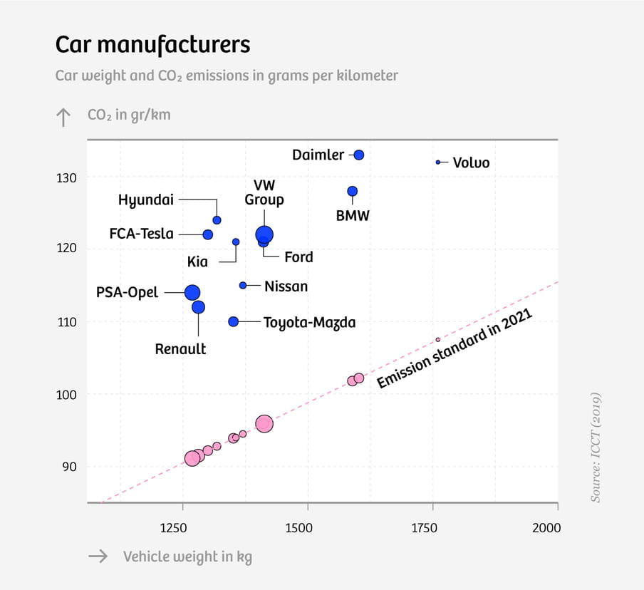 Graph showing car manufacturers by Car weight and CO₂ emissions in grams per kilometre