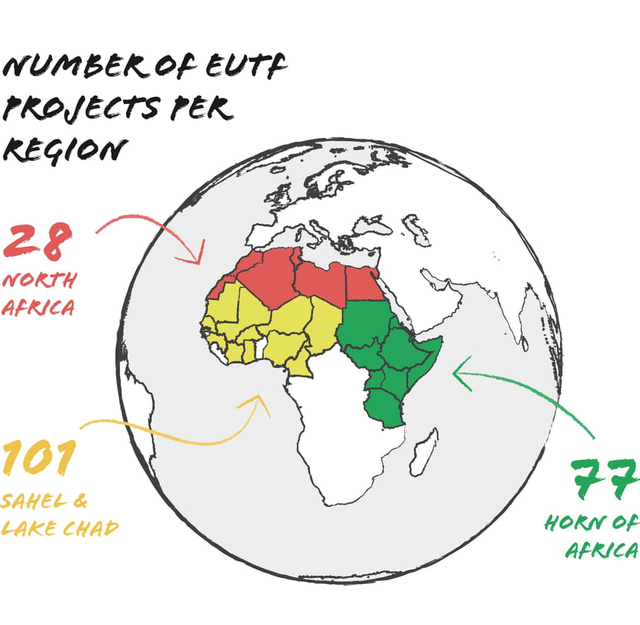 Infographic showing the number of EUTF projects: 28 in the North Africa region, 101 in the Sahel & Lake Chad region, and 77 in the Horn of Africa region.