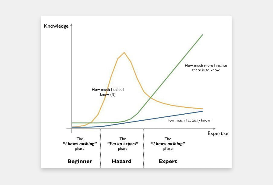 This image shows a graph on knowledge and expertise, with three curves: How much I think I know, How much I actually know, and How much more I realise there is to know. On the expertise axis there are the levels of beginner, hazard and expert. Among other things, it shows that the more you learn, the more you feel like you know nothing.