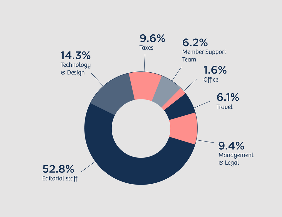 Circle diagram with the following numbers: 52.8 percent Editorial staff, 6.2 percent Member Support Team, 14.3 percent Technology and Design, 9.4 percent Management and Legal, 6.1 percent Travel, 1.6 percent Office, 9.6 percent Taxes.