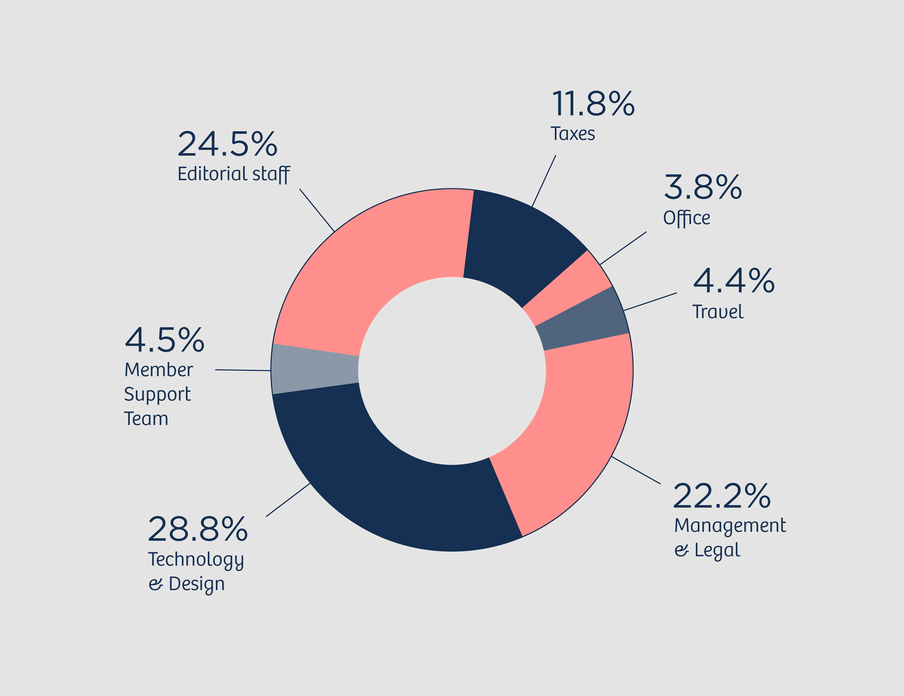 Circle diagram with the following numbers: 24.5 percent Editorial staff, 4.5 percent Member Support Team, 28.8 percent Technology and Design, 22.2 percent Management and Legal, 4.4 percent Travel, 3.8 percent Office, 11.8 percent Taxes.