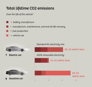 * A lifespan of 135,000 miles is the figure used for US midsize cars by the UCS in their 2015 report, Cleaner Cars from Cradle to Grave. The Dutch TNO's lifespan assumption (used for these calculations) is a shade longer: 220,000 km (or 136,700 mi).